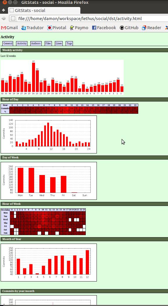 gráfico github estatísticas